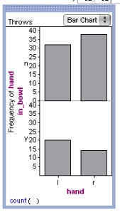 Here is a bar chart of my card tossing results. My left hand got six more in than my right hand.